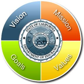 CDI's Vision, Mission, Values, & Goals